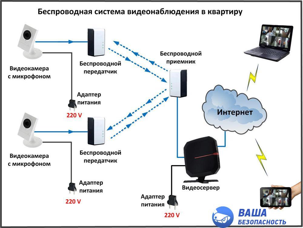 беспроводное видеонаблюдения для квартиры