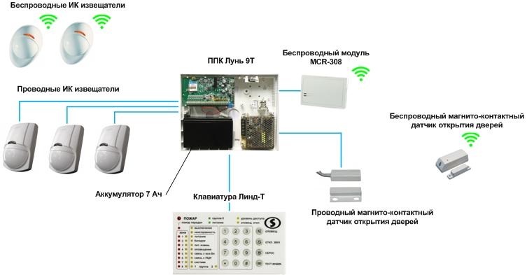 проводная и беспроводная сигнализация