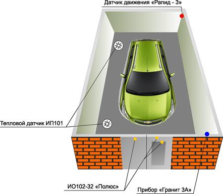Как выбрать сигнализацию в гараж