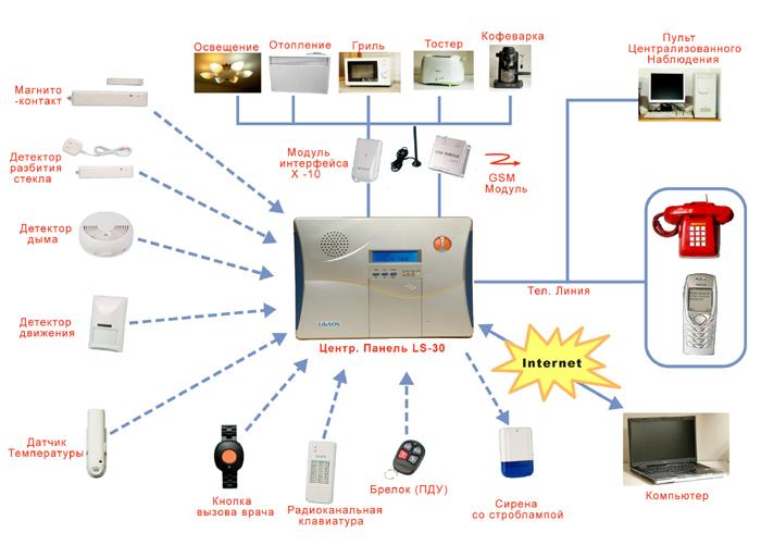 Беспроводная сигнализация для квартиры
